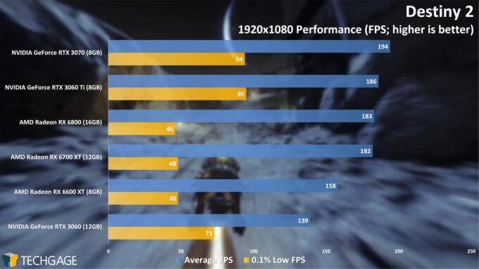 Destiny 2 - 1080p Performance (Radeon RX 6600 XT)