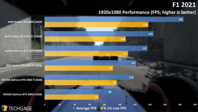 F1 2021 - 1080p Performance (Radeon RX 6600 XT)