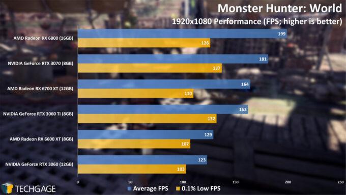 Monster Hunter World - 1080p Performance (Radeon RX 6600 XT)