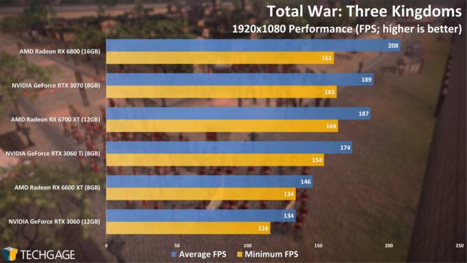 Total War Three Kingdoms - 1080p Performance (Radeon RX 6600 XT)