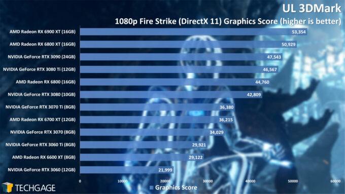 UL 3DMark Fire Strike 1080p Graphics Score