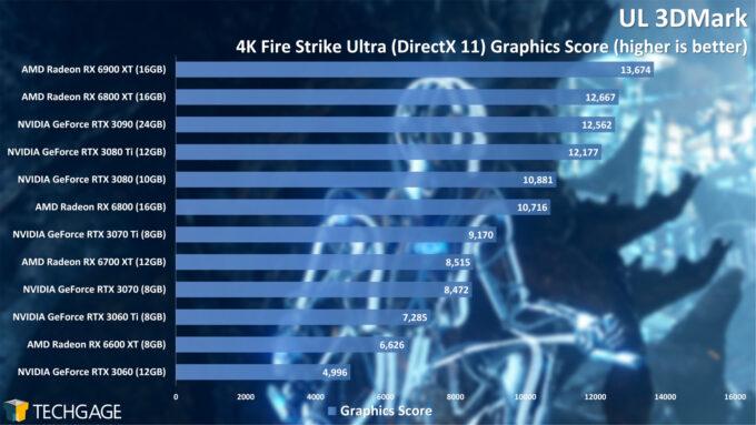 UL 3DMark Fire Strike 4K Graphics Score