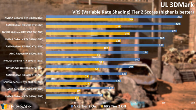 UL 3DMark Variable Rate Shading Tier 2 Score