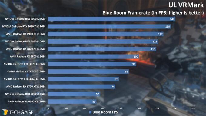 UL VRMark Blue Room Frame Rate