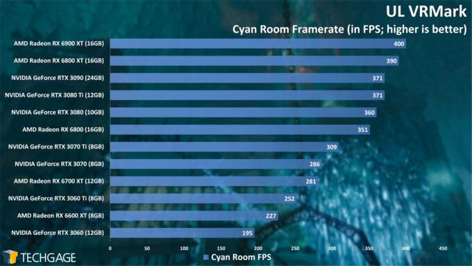 UL VRMark Cyan Room Frame Rate