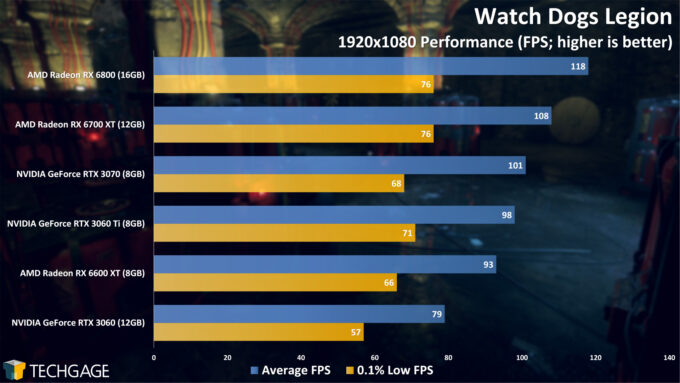 Watch Dogs Legion - 1080p Performance (Radeon RX 6600 XT)