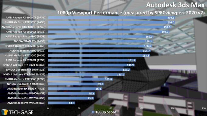 Autodesk 3ds Max 1080p Viewport Performance
