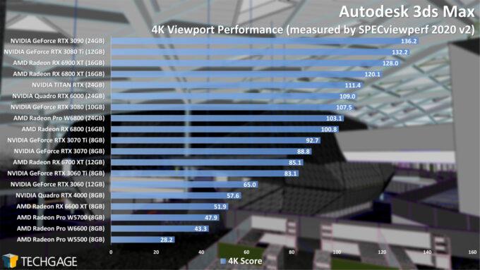 Autodesk 3ds Max 4K Viewport Performance