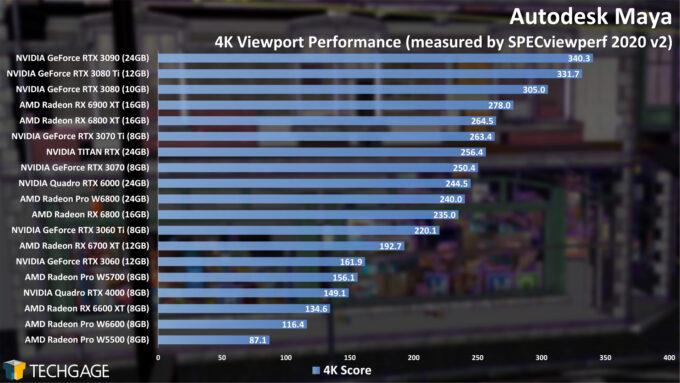 Autodesk Maya 4K Viewport Performance
