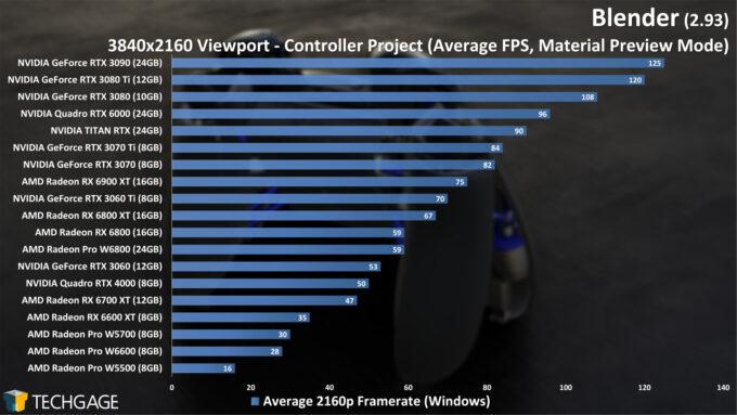Blender 2.93 - 4K Material Preview Viewport Performance (Controller)