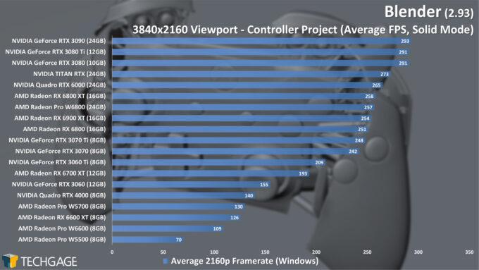 Blender 2.93 - 4K Solid Viewport Performance (Controller)