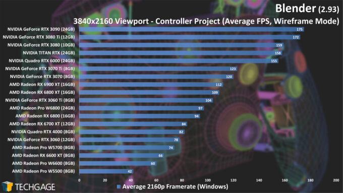 Blender 2.93 - 4K Wireframe Viewport Performance (Controller)