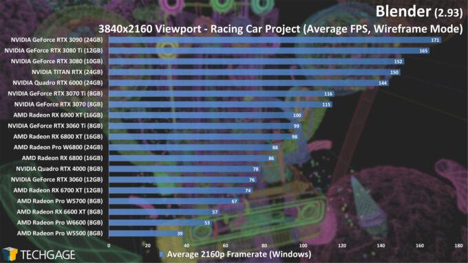 Blender 2.93 - 4K Wireframe Viewport Performance (Racing Car)
