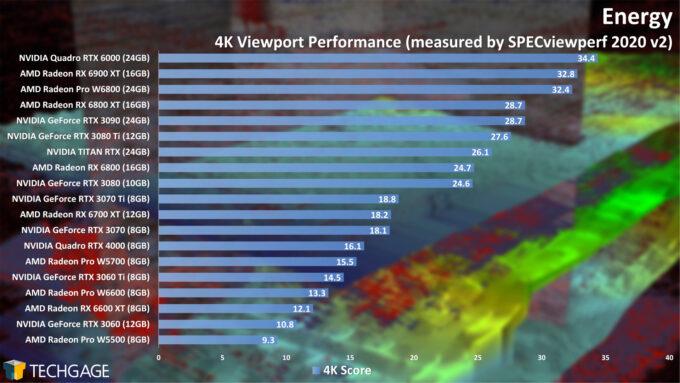 Energy 4K Viewport Performance