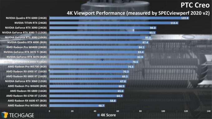 PTC Creo 4K Viewport Performance