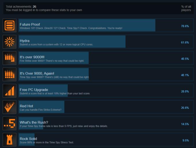 UL 3DMark Steam Achievements