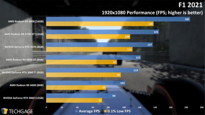 F1 2021 - 1080p Performance (AMD Radeon RX 6600)