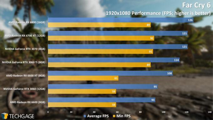 Far Cry 6 - 1080p Performance (AMD Radeon RX 6600)