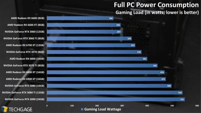 Power Consumption (AMD Radeon RX 6600)