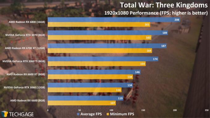 Total War Three Kingdoms - 1080p Performance (AMD Radeon RX 6600)