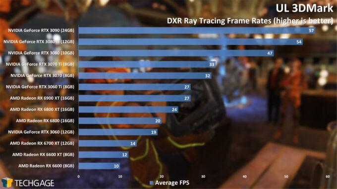 UL 3DMark DXR Ray Tracing (AMD Radeon RX 6600)