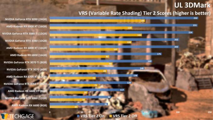 UL 3DMark Variable Rate Shading Tier 2 Score (AMD Radeon RX 6600)