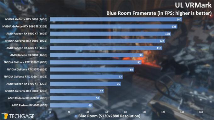 UL VRMark Blue Room Frame Rate (AMD Radeon RX 6600)