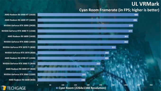 UL VRMark Cyan Room Frame Rate (AMD Radeon RX 6600)