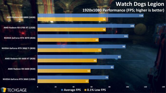 Watch Dogs Legion - 1080p Performance (AMD Radeon RX 6600)